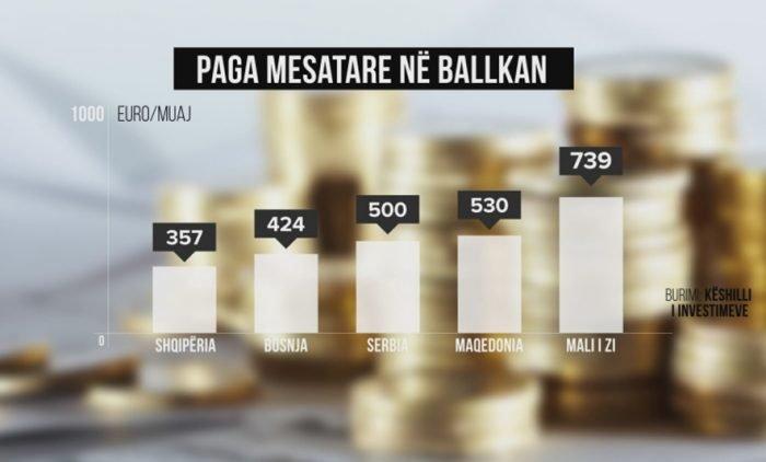 Shqipëria vendi me pagat më të ulëta në Europë.  Vetëm 1.3 për qind e të punësuarve në Shqipëri kanë pagë më të lartë se sa 2 milionë lekë në vit
