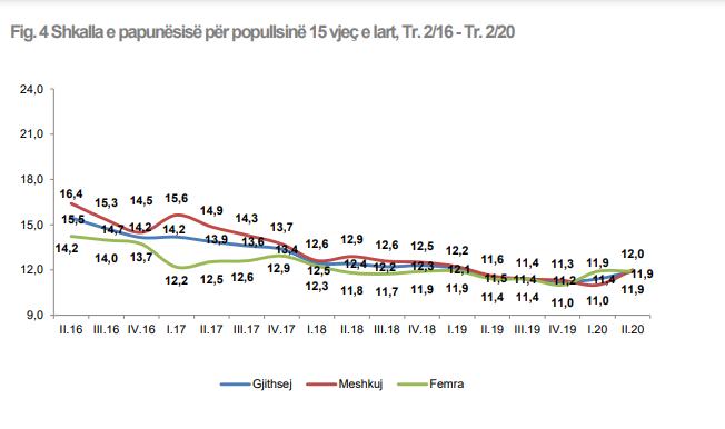 Efektet e pandemisë / Rreth 49 mijë të papunë  në 3 mujorin e dytë 2020, 20 mijë prej tyre janë të rinjë