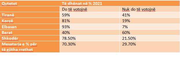 Tabela me të dhënat në %, për 5 qytete për zgjedhjet 2021