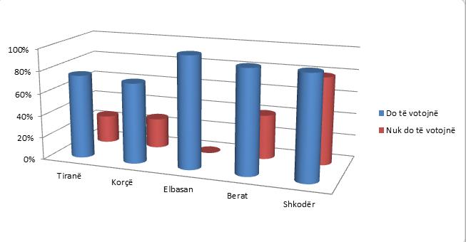 Fig.1.1.Si pritet pjesëmarrja e minoritetit rom dhe egjiptian në zgjedhjet 2021