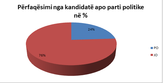 Fig. 2.1.Përfaqësimi i anëtarëve të minoritetit rom dhe egjiptian nga kandidatë apo parti politike ne zgjedhjet 2021