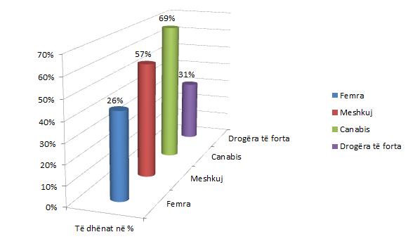 Ndarja e të anketuarve në femra dhe meshkuj dhe lloji I drogës që përdoret më shpesh