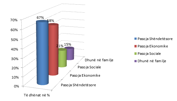 Pasojat që ka shkaktuar droga te përdoruesit e saj, të dhënnat e mbledhura në %